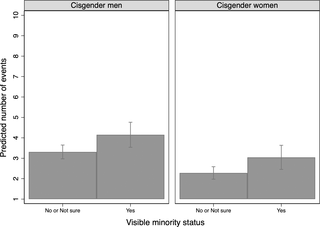 Condom use in penile-vaginal intercourse among Canadian adults: Results from the sex in Canada survey