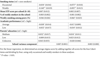 The effect of school smoke-free policies on smoking stigmatization: A European comparison study among adolescents