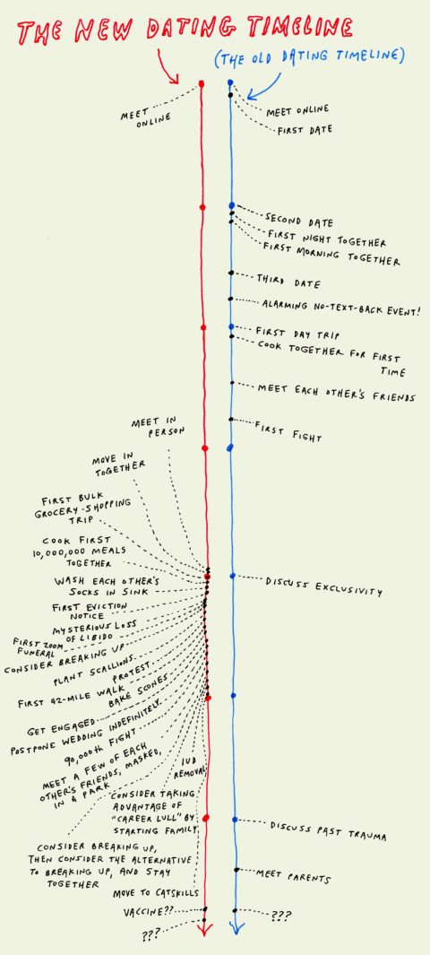 The New Dating Timeline