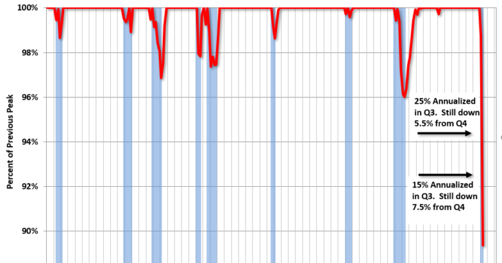 Q3 Preview: Real GDP as a Percent of Previous Peak