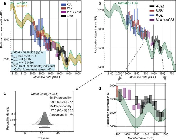 Radiocarbon offsets and old world chronology as relevant to Mesopotamia, Egypt, Anatolia and Thera (Santorini)