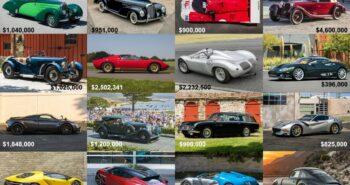2020 Petersen (Virtual Monterey) Car Week On-line Auction Report